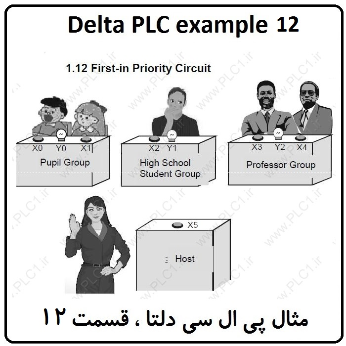 مثال PLC دلتا – First-in Priority Circuit 12